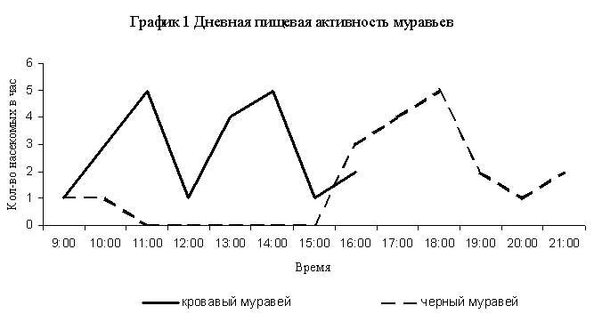 график 1: