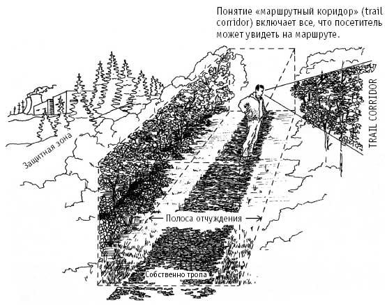 Схема строения экологической тропы.