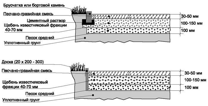 Покрытие из гравийно-песчаной