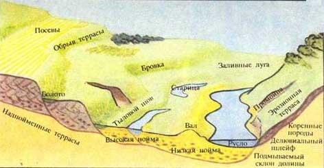 Речная долина на равнине и в горах