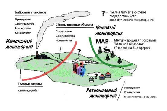 источниках загрязнения и