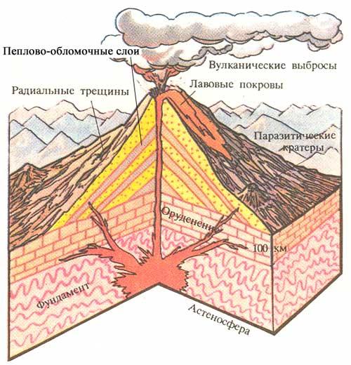 Как нарисовать вулкан поэтапно  Lessdraw