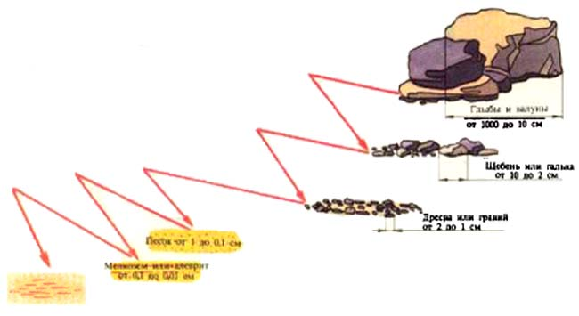 Схема измельчения горных пород