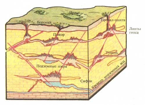 Схемы карстовых пустот и образования провалов грунта.
