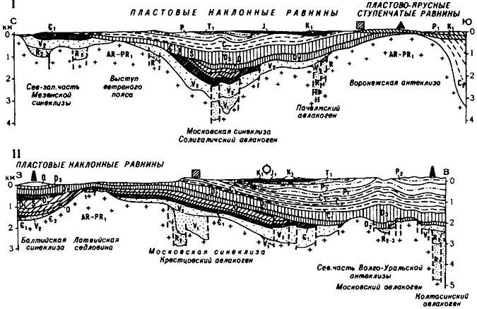 Геологические профили через Русскую равнину.  Восточно-Европейская равнина имеет типично платформенный рельеф...