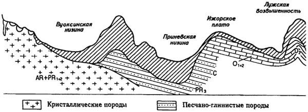 Геологическое строение валдайской