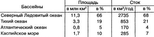 Распределение речного стока россии по